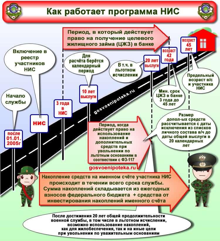 механизм работы военной ипотеки